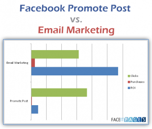Facebook promoted post vs. e-mail marketing
