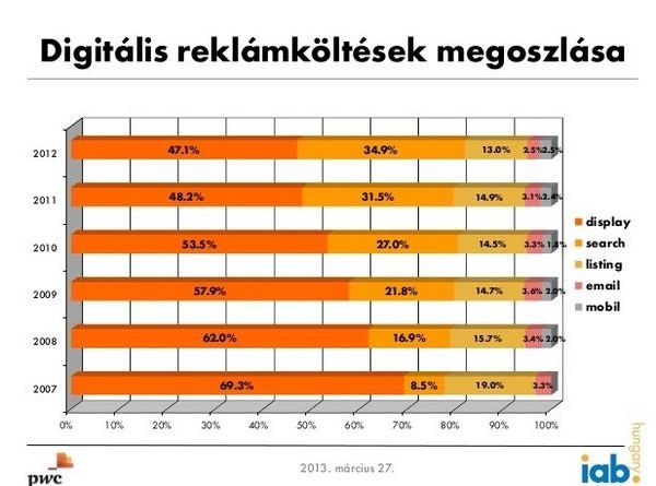 digitalis-internetes-reklamkoltes-2012