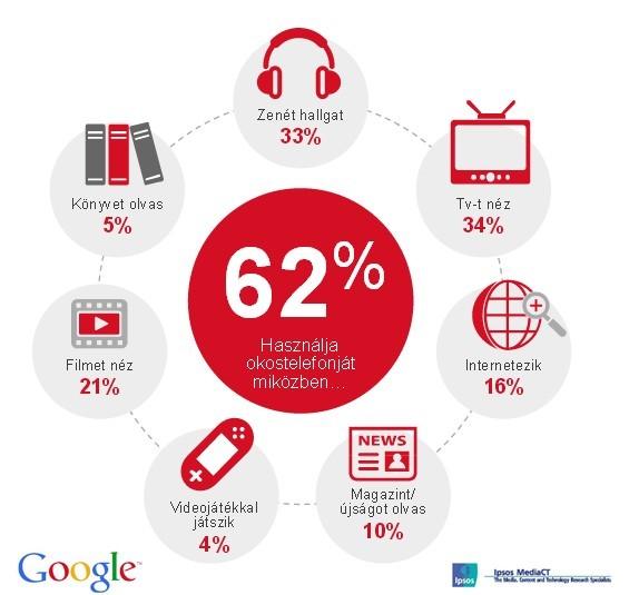 google-our-mobile-planer-magyarorszag-okostelefon-hasznalati-szokasok
