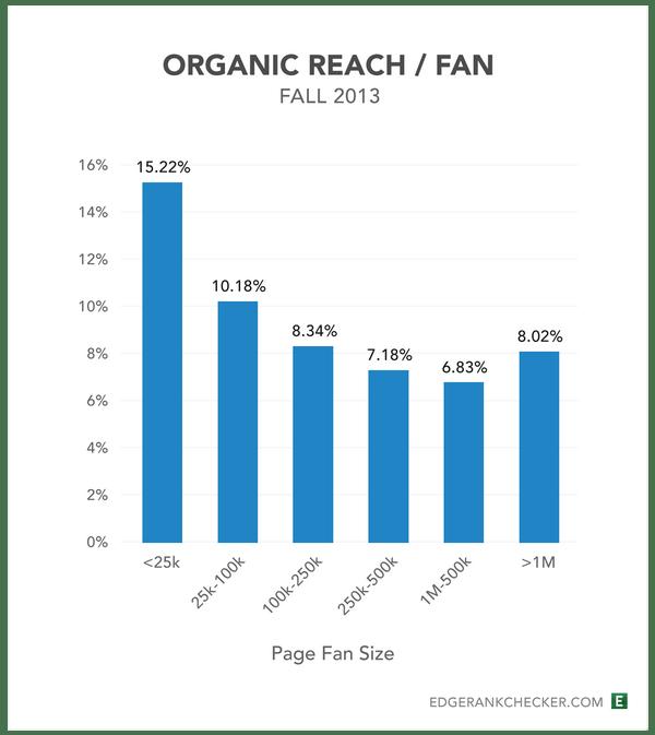 Organic-Reach1