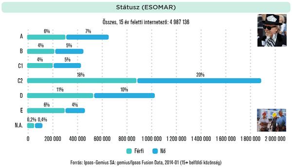 internet-latogatok-esomar-statisztika