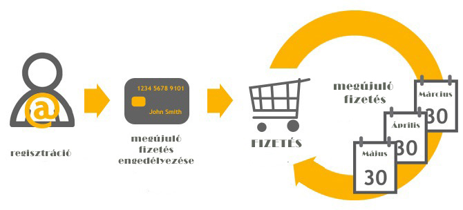 recurring_payments2