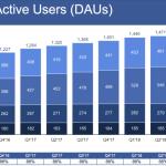 Facebook-dailyactiveuser-Q3-2018